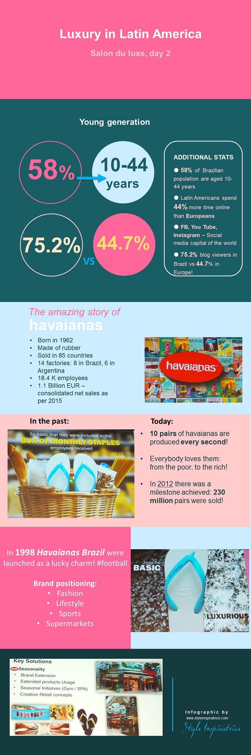 Styleinspiratrice_Infographic_Brazil